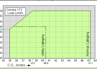 C172K graph
