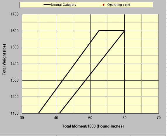 W&B graph